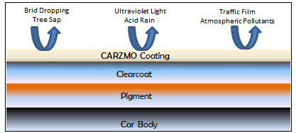 car body with carzmo coating